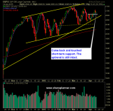 SP 500 Market Analysis 4-15-15
