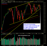SP 500 Market Analysis 4-21-15