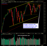 SP 500 Market Analysis 4-22-15