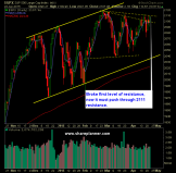 SP 500 Market Analysis 4-23a-15
