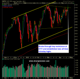 SP 500 Market Analysis 4-24-15