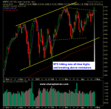 SP 500 Market Analysis 4-27-15