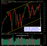 SP 500 Market Analysis 4-28-15