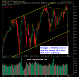 SP 500 Market Analysis 4-29-15