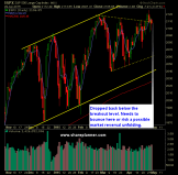 SP 500 Market Analysis 4-30-15