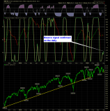 shareplanner reversal indicator daily 4-1-15