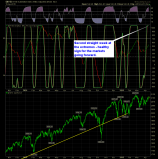 shareplanner reversal indicator daily 4-16-15