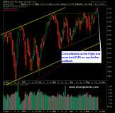 SP 500 Market Analysis 5-21-15