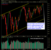 SP 500 Market Analysis 5-22-15