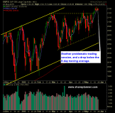 SP 500 Market Analysis 5-26-15