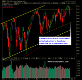 SP 500 Market Analysis 5-27-15