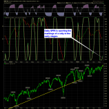 shareplanner reversal indicator daily 5-20-15