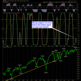 shareplanner reversal indicator daily 5-28-15