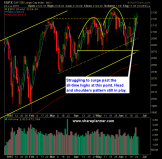 SP 500 Market Analysis 6-24-15