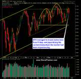 SP 500 Market Analysis 6-25-15