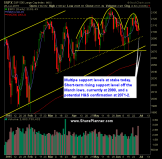 SP 500 Market Analysis 6-29-15