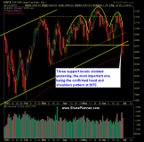 SP 500 Market Analysis 6-30-15