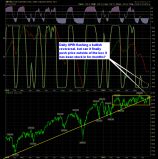 shareplanner reversal indicator daily 6-24-15
