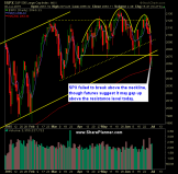 SP 500 Market Analysis 7-1-15