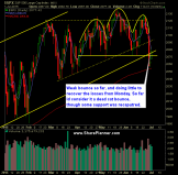SP 500 Market Analysis 7-2-15