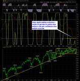 shareplanner reversal indicator daily 7-1-15