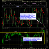 SharePlanner Reversal Indicator 9-29-16
