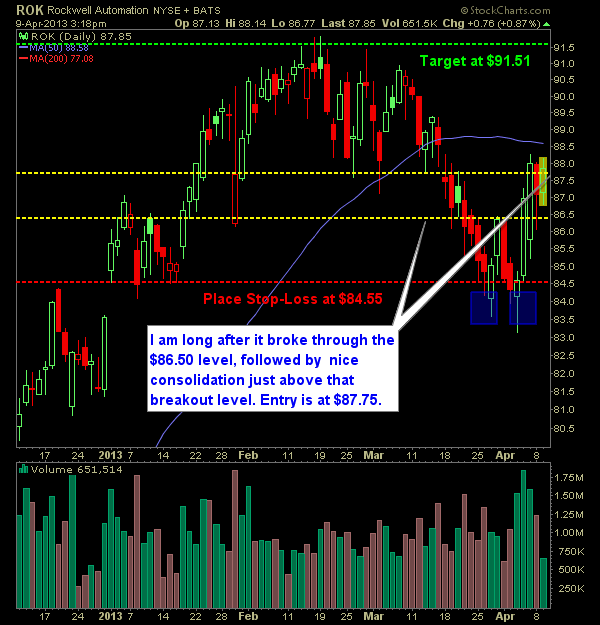 Rockwell Automation ROK swing trade long