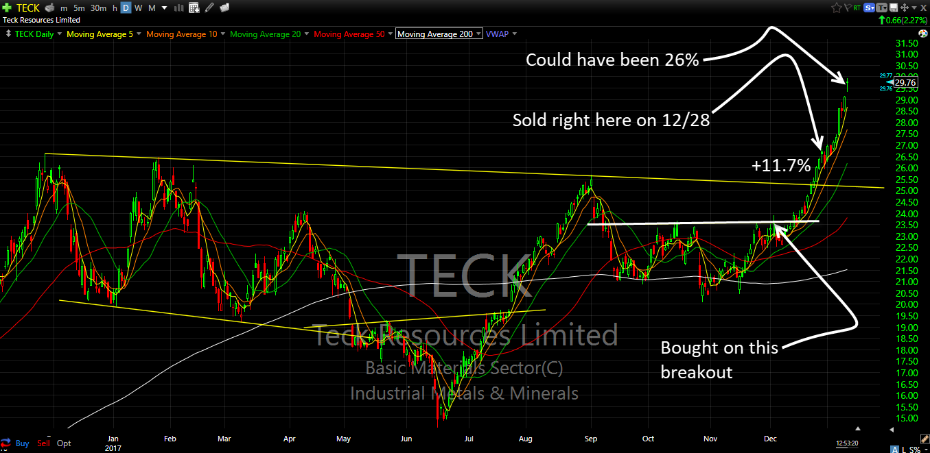 teck technical analysis swing trading in review