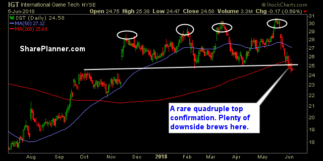 igt swing trade