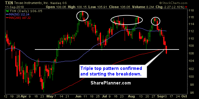 txn chart swing trading strategies