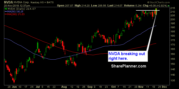 nvda swing trading strategies
