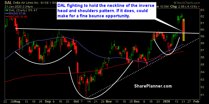 dal swing trading strategies
