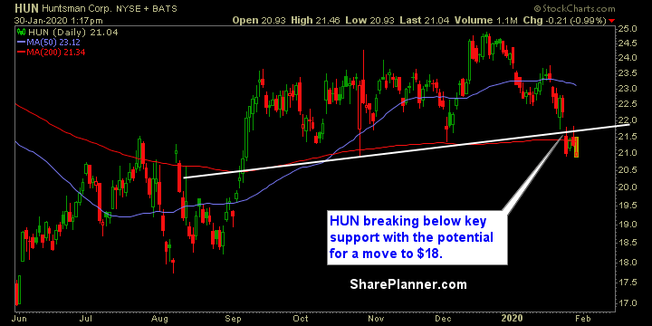 hun swing trading strategies