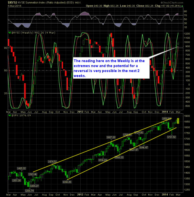 SharePlanner Reversal Indicator Weekly 3-5-14
